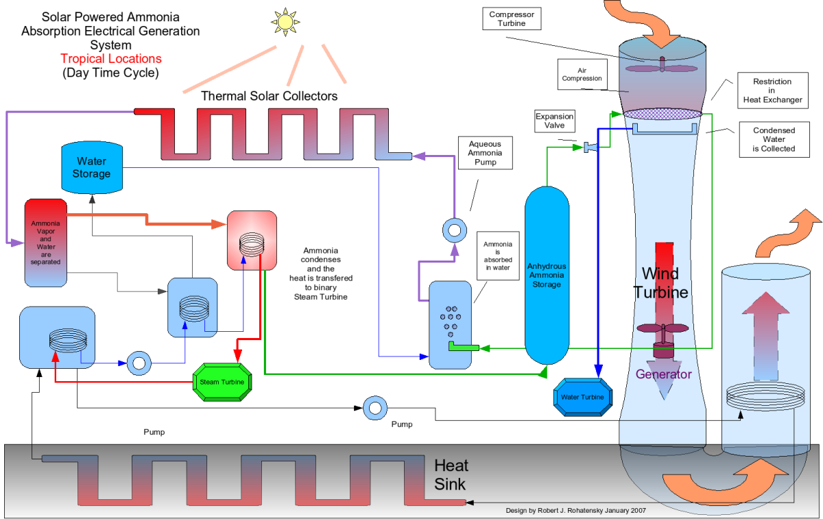 Open Source Renewable Energy Tfot Hoover Dam Power Plant Diagram The Solar Heat Pump Electrical Generation System