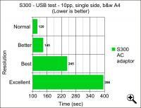 Speed test 2: S300 - USB power