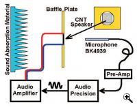 Testing of the acoustic performance of the CNT thin film loudspeaker uses this schematic illustration of the experimental setup (Credit: Lin Xiao).