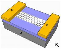 A schematic of graphene nanoribbon field-effect transistor with palladium contacts (S,D) on a 10 nm thick insulating silicon dioxide surface (purple). Beneath the Si02 layer is a highly conductive silicon layer (G). (Credit: Image courtesy of Dai Group.)