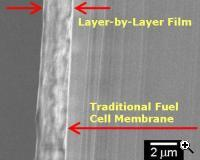 Uniformly coating traditional fuel cell membranes with the new layer-by-layer films improves the power output of a DMFC by over 50% (Credit: MIT)