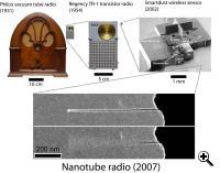 Radio evolution - the nanoradio is nineteen orders-of-magnitude smaller than the Philco vacuum tube radio from the 1930s (Credit: Berkeley / A. Zettl and K. Jensen_