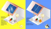 With Daniel Nocera's and Matthew Kanan's new catalyst, homeowners could use their solar panels during the day to power their home, while also using the energy to split water into hydrogen and oxygen for storage. At night, the stored hydrogen and oxygen could be recombined using a fuel cell to generate power while the solar panels are inactive (Credit: MIT)