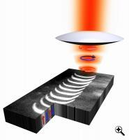 An illustration demonstrating of compact all-optical recording of magnetic bits (Credit: Daniel Stanciu)