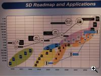 SD Association SD and SDXC roadmap