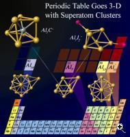 Cluster elements mimicking atoms of the periodic table. An Al13 cluster is reminiscent of a halogen atom. Al14 mimics an alkaline earth atom, while Al7 - mimics Ge or Sn group of atoms (Credit: Ulises Reveles and Shiv Khanna, VCU)