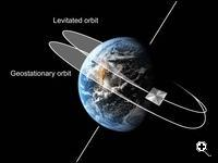 A displaced orbit shown next to a standard geosynchronous orbit. (Source: University of Strathclyde)