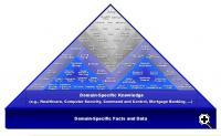 cyc knowledge pyramid (Credit: Cycorp)