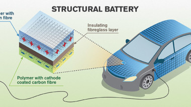 Carbon Fiber for Storing Power – How Could it Benefit the Automotive and Aerospace Industries?